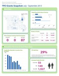 Community Grants Snapshot: Q3 of 2013